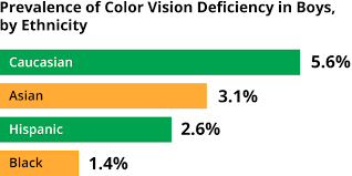 How To Know Your Going Blind Color Blindness Explained Causes Symptoms How To Adapt