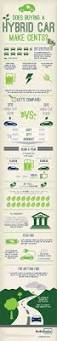 best 25 hybrids and electric cars ideas on pinterest future
