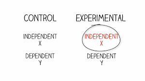 research methods independent u0026 dependent variables youtube