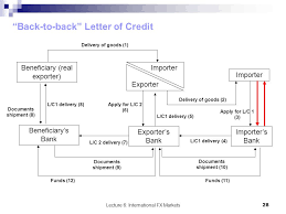 Letter Of Credit Validity understanding back to back letters of credit laundering risks
