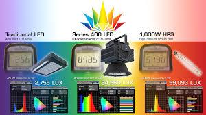 Hps Lights 50k Lumen Led With Yellow Replaces 2 1000watt Hps Lights Second