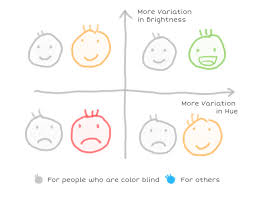 People Who Are Color Blind Finding The Right Color Palettes For Data Visualizations