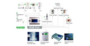 home automation lighting design smart light co ltd offer you of home automation design syetem