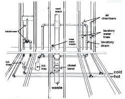 Plumbing New Construction 20 Best Plumbing Images On Pinterest Pex Plumbing Plumbing And