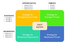 business analyst interview question how do you conduct a swot