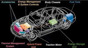 hydrogen fuel cell car diagram img 05 carsolut com ideal car