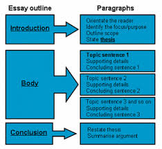 5 themes of geography essay exles essay geography essay on the geography of modern top essays