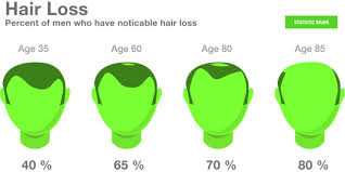 percentae of men with thinning hair at 60 stats hair loss statistics statistic brain