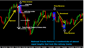 chart pattern trading system railway tracks chart pattern forex trading strategy