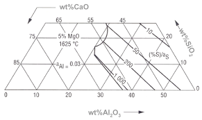 interactions between metal and slag melts steel desulfurization