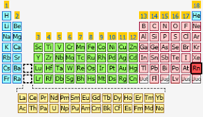Periodic Table With Families What Family Is Radon In On The Periodic Table Brokeasshome Com