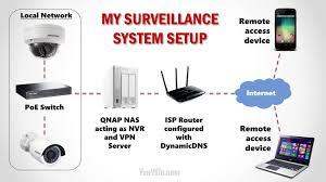 interior home surveillance cameras interior home security cameras spurinteractive com