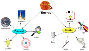 is light a form of energy potential energy unit vi potential kinetic energy