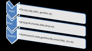 grok pattern exles how to setup realtime analytics over logs with elk stack dzone big