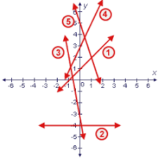 graphing equations u0026 inequalities graphing linear equations