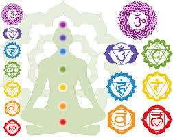 splenic chakra mythology reference to the 7 chakras in hinduism hinduism