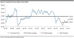average gas price us gas prices may hit three year high in 2017 still below the 10