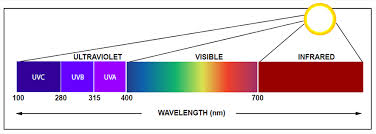infrared and ultraviolet light gam uv protection films and filters lighting equipment for
