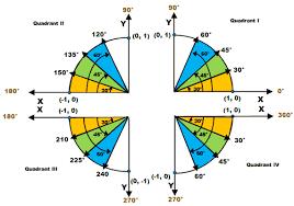 unit circle wyzant resources
