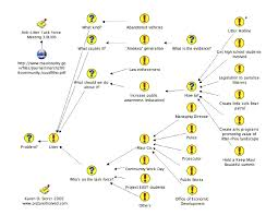 Dynamic Learning Maps Dialogue Mapping Picture It Solved