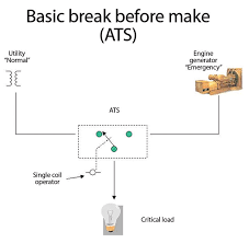 open transition automatic transfer switch ats simply