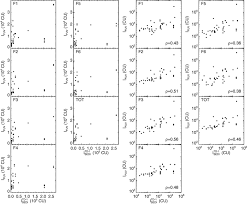 lognormal intensity distribution of the far ultraviolet continuum