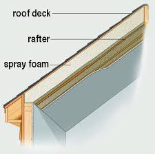 Insulation For Ceilings by Insulation Education Cell Structure Cathedral Ceilings And Roof