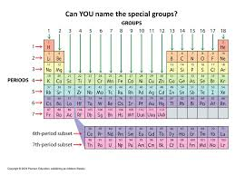 Periodic Table Periods And Groups For Test 7 The Periodic Table The Periodic Table 1 Dimitri