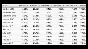 august 2017 operating system numbers windows 10 vs windows 7 vs