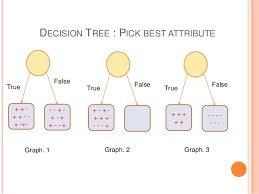decision tree softmax regression and ensemble methods in machine lea