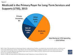 Home Foundation Types Medicaid And Long Term Services And Supports A Primer The Henry