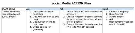 Social Media Plan How To Create A Social Media Action Plan Part Ii Of Your First