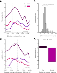 relative unisensory strength and timing predict their multisensory