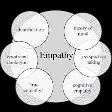 direct quote definition and example all about empathy definitions of empathy