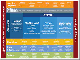 e learning strategy template l d strategy search l d strategy learning