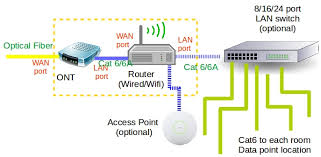 home network setup aprc p3 home network i do not understand the home network setup