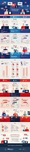 Where To Post Resume Online Best 25 Best Social Media Sites Ideas On Pinterest Social Media