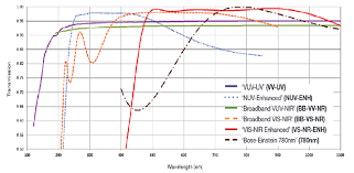 Different Windows Designs Transmission Efficiency Of Camera Vacuum Windows Andor
