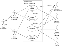 uml use case diagram examples for online shopping of web customer