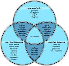 e learning strategy template learning design the project