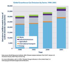 greenhouse gas footprint wikipedia
