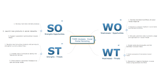 swot analysis what is swot analysis in marketing swot analysis