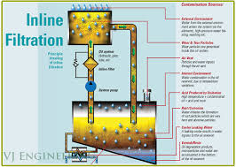 Not Contaminated With Oil Washing by All About Oil Oil Contamination Machine Breakdown Oil Leakage
