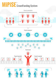 crowdsourcing design 83 best crowdsourcing crowdfunding images on