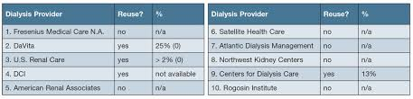 the largest dialysis providers in 2016 poised for change