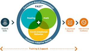 assessments fastbridge learning