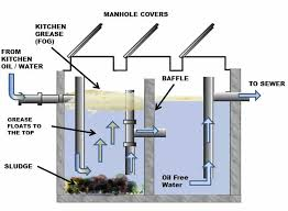 Grease Trap For Kitchen Sink How Grease Traps Work American Biofuels Corporation