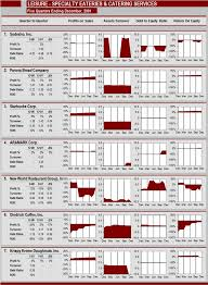 Financial Dashboard Template For Excel by Sle Excel Dashboard Reports