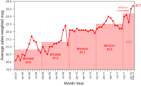 Average Gas Price by New U S Vehicles Are More Fuel Efficient Than Ever Before But
