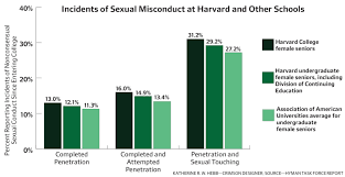 survey reveals u0027troubling u0027 sexual assault climate at harvard